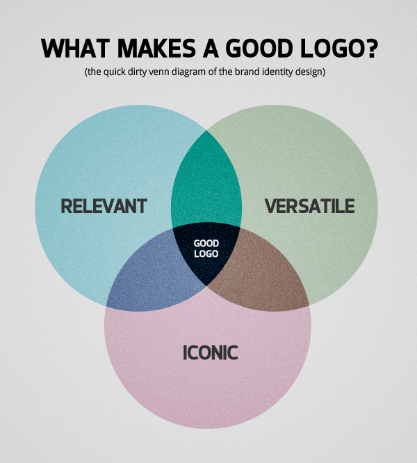 What Makes a Good Logo?